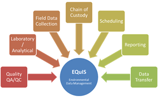 EarthSoft EQuIS Workflow