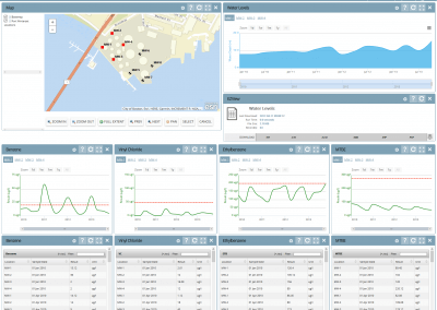 Action Level Compliance Trend Dashboard