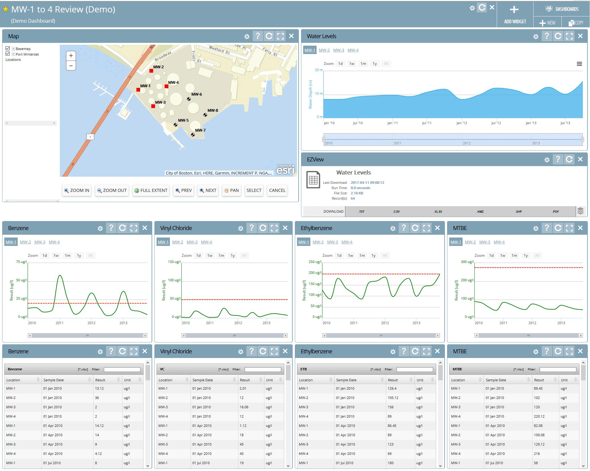 Dashboards & Widgets | EarthSoft, Inc  Environmental Data Management