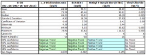 Analytical Statistics Report