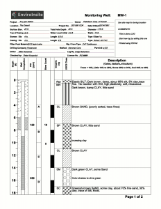 Template 3 – Boring logs are fundamental to any hydrogeologic investigation. Standard methods for drawing boring logs are tedious and error prone. EnviroInsite makes it easy. Step 1 – Select or create a template; Step 2 – Load your data; Step 3 – One button to create and print one or one hundred logs. You can use one of the pre-designed templates or create your own fantasy-log.