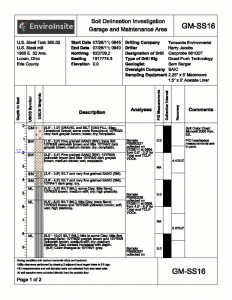 Template 4 – Boring logs are fundamental to any hydrogeologic investigation. Standard methods for drawing boring logs are tedious and error prone. EnviroInsite makes it easy. Step 1 – Select or create a template; Step 2 – Load your data; Step 3 – One button to create and print one or one hundred logs. You can use one of the pre-designed templates or create your own fantasy-log.