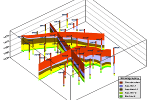 3D Fence Diagram (data from Rockware) – EnviroInsite gives you the power to contour the way you want. It uses a standard approach of interpolating onto either 2D or 3D grid and then contours based on the interpolated values. Grid editing tool allows you to define the area to be contoured. Also includes ability to set transparency in both 2D and 3D contours and to manually place contour labels where you want them.