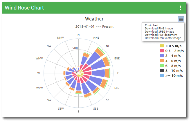 Live-Wind_Rose_Chart-Widget