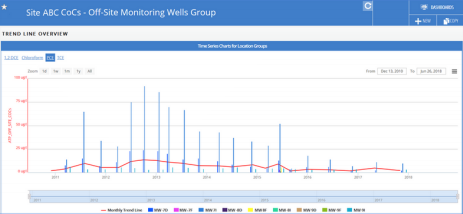 off site monitoring wells group