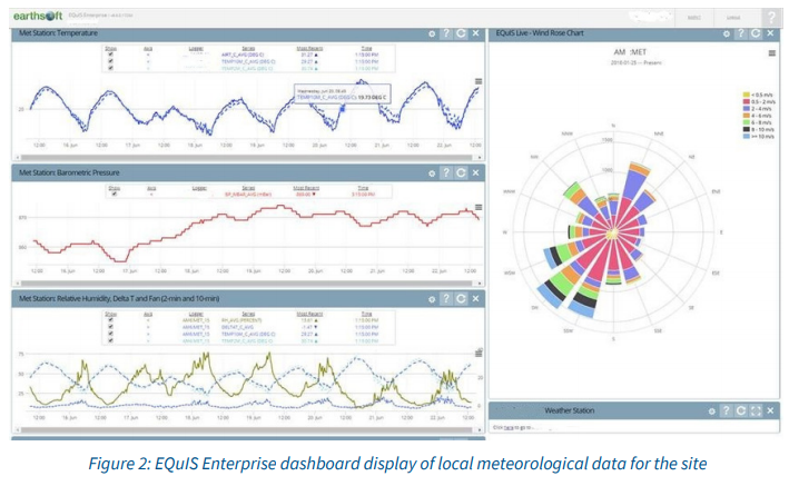 EQuIS Enterprise dashboard display of local meteorological data for the site