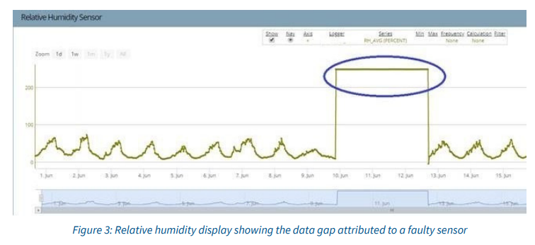 Relative humidity display showing the data gap attributed to a faulty sensor