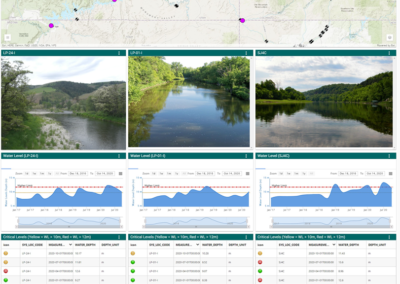 Surface Water Level Trend Dashboard Image